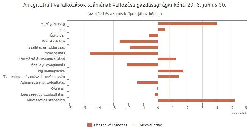 gazdaság a kereskedelemben)