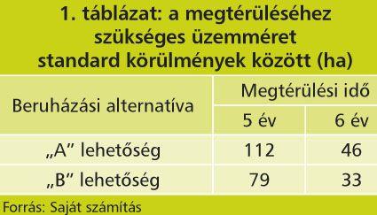 a beruházások megtérülése)